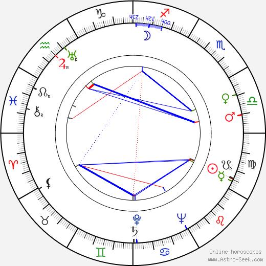 Herma Svozilová tema natale, oroscopo, Herma Svozilová oroscopi gratuiti, astrologia