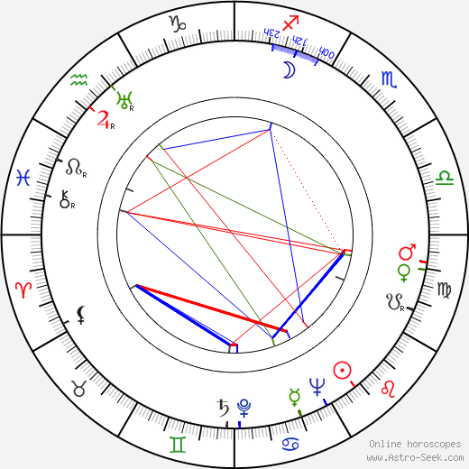 J. Lee Thompson birth chart, J. Lee Thompson astro natal horoscope, astrology