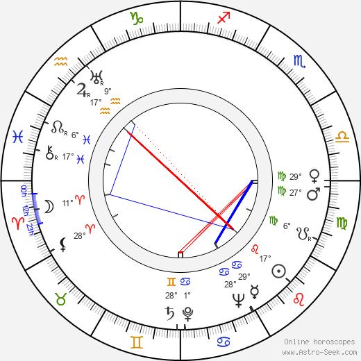 Jeff Corey birth chart, biography, wikipedia 2019, 2020