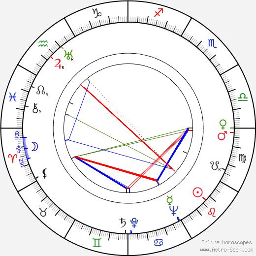 Jeff Corey astro natal birth chart, Jeff Corey horoscope, astrology