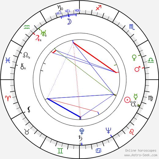 Julie Bishop astro natal birth chart, Julie Bishop horoscope, astrology