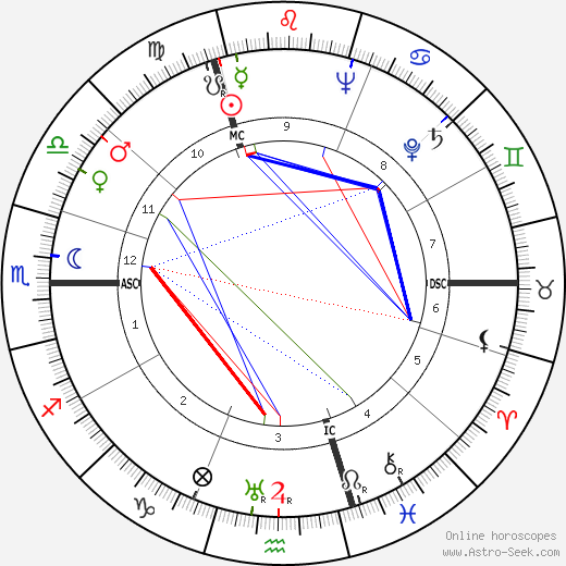 Julio Cortázar astro natal birth chart, Julio Cortázar horoscope, astrology