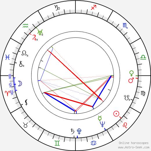 Ken Annakin tema natale, oroscopo, Ken Annakin oroscopi gratuiti, astrologia