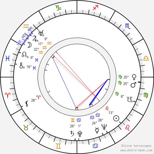 Larry Adler birth chart, biography, wikipedia 2018, 2019