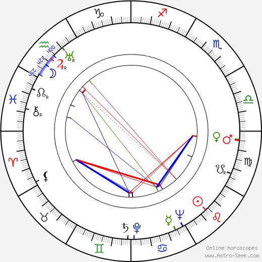 Larry Adler astro natal birth chart, Larry Adler horoscope, astrology