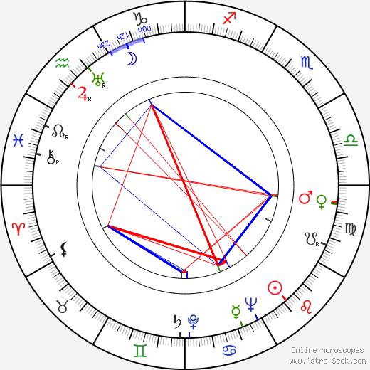 Lasse Viljas birth chart, Lasse Viljas astro natal horoscope, astrology