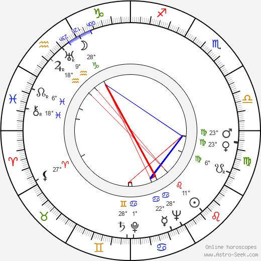 Lucy Herndon Crockett birth chart, biography, wikipedia 2019, 2020