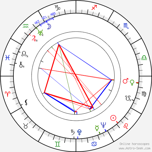 Lucy Herndon Crockett birth chart, Lucy Herndon Crockett astro natal horoscope, astrology