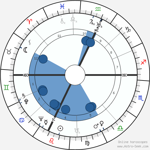 Luis Mariano wikipedia, horoscope, astrology, instagram