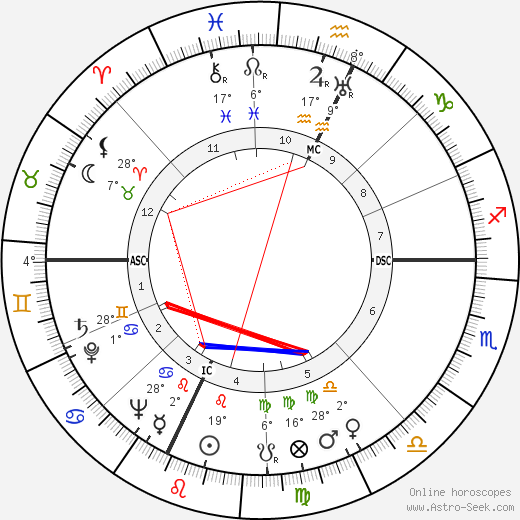Luis Mariano birth chart, biography, wikipedia 2019, 2020