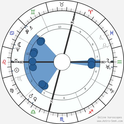 Maurice Bourgès-Maunoury wikipedia, horoscope, astrology, instagram