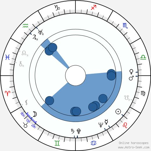 Norman Spencer wikipedia, horoscope, astrology, instagram