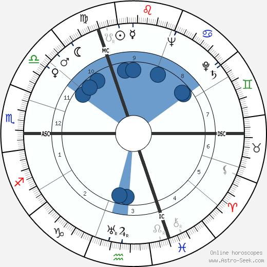 Oskar Schwappacher wikipedia, horoscope, astrology, instagram
