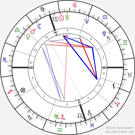 Oskar Schwappacher tema natale, oroscopo, Oskar Schwappacher oroscopi gratuiti, astrologia