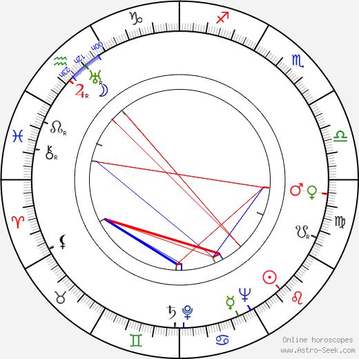 Parley Baer день рождения гороскоп, Parley Baer Натальная карта онлайн
