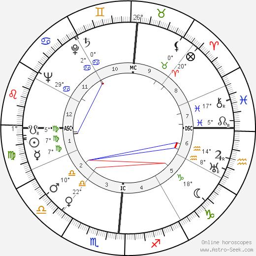 Richard Basehart birth chart, biography, wikipedia 2019, 2020