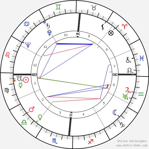 Richard Basehart astro natal birth chart, Richard Basehart horoscope, astrology