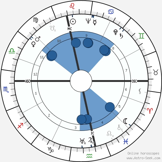 Roger Buvat wikipedia, horoscope, astrology, instagram