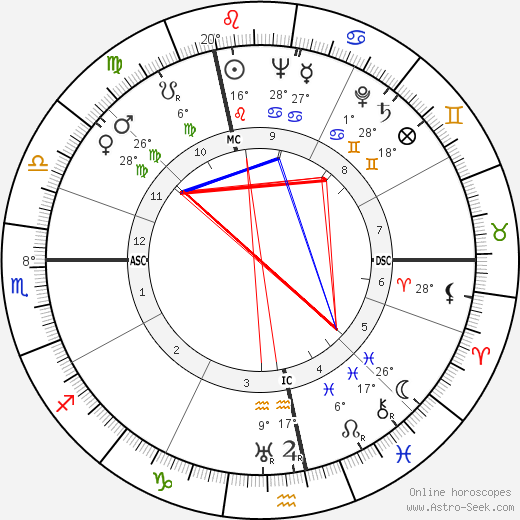 Roger Buvat birth chart, biography, wikipedia 2019, 2020