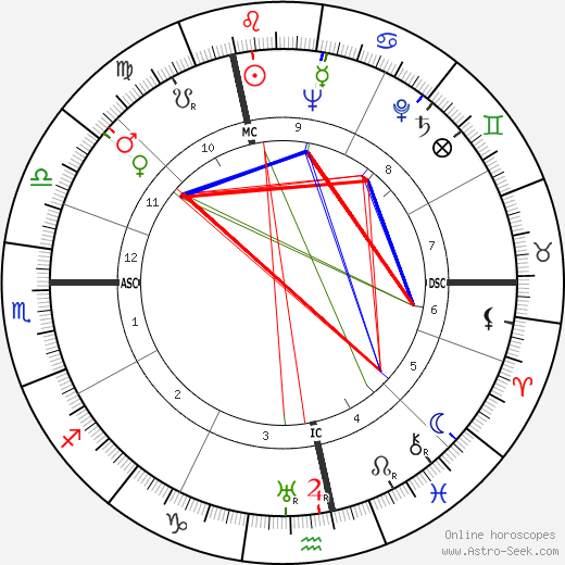 Roger Buvat birth chart, Roger Buvat astro natal horoscope, astrology