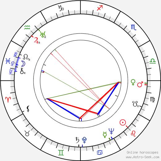 Román Viñoly Barreto birth chart, Román Viñoly Barreto astro natal horoscope, astrology