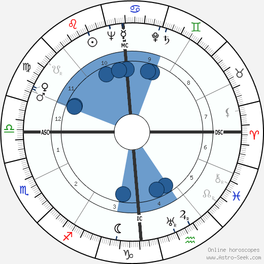 Stillborn Duncan wikipedia, horoscope, astrology, instagram