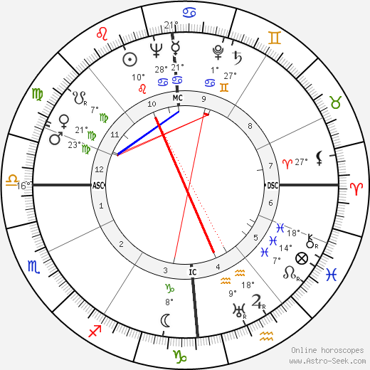 Stillborn Duncan birth chart, biography, wikipedia 2019, 2020