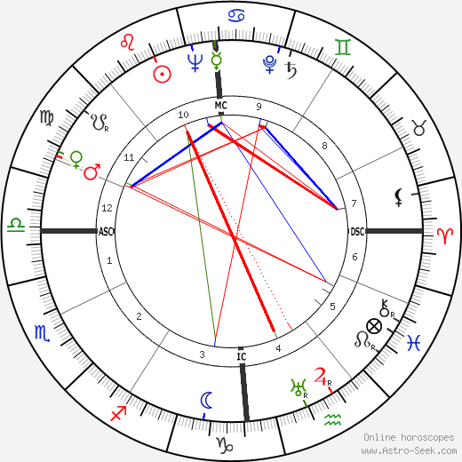 Stillborn Duncan birth chart, Stillborn Duncan astro natal horoscope, astrology