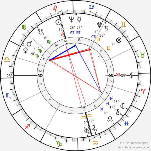 Tove Jansson birth chart, biography, wikipedia 2019, 2020