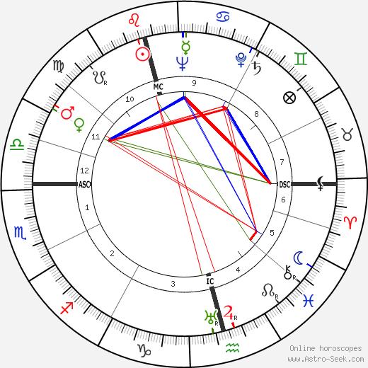 Tove Jansson astro natal birth chart, Tove Jansson horoscope, astrology