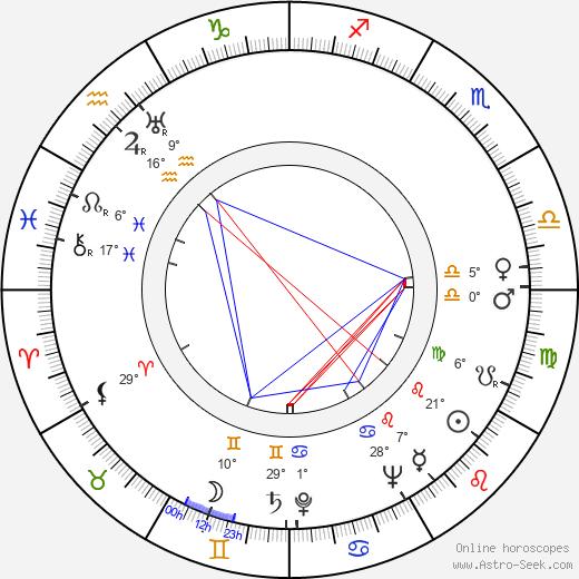 Tulio Demicheli birth chart, biography, wikipedia 2019, 2020