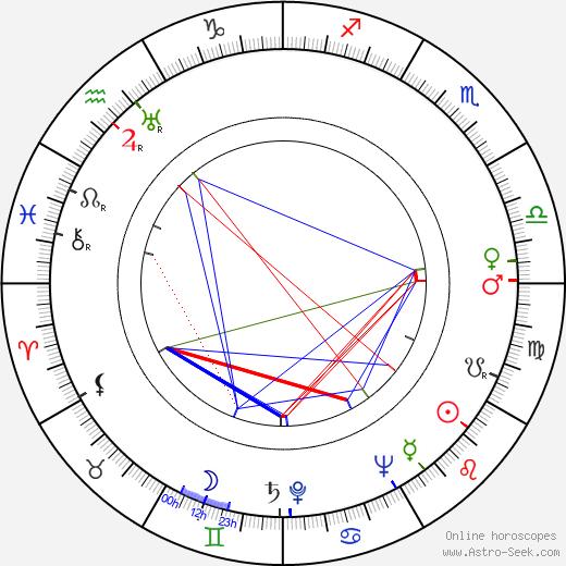 Tulio Demicheli astro natal birth chart, Tulio Demicheli horoscope, astrology