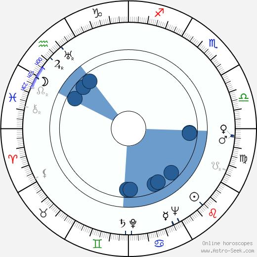 Vojtěch Cach wikipedia, horoscope, astrology, instagram