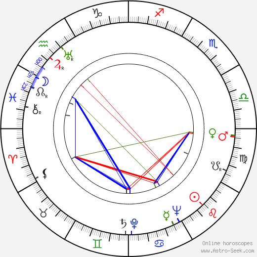 Vojtěch Cach astro natal birth chart, Vojtěch Cach horoscope, astrology