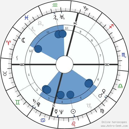 William Alexander Hewitt wikipedia, horoscope, astrology, instagram