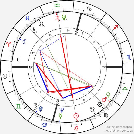 William Alexander Hewitt tema natale, oroscopo, William Alexander Hewitt oroscopi gratuiti, astrologia