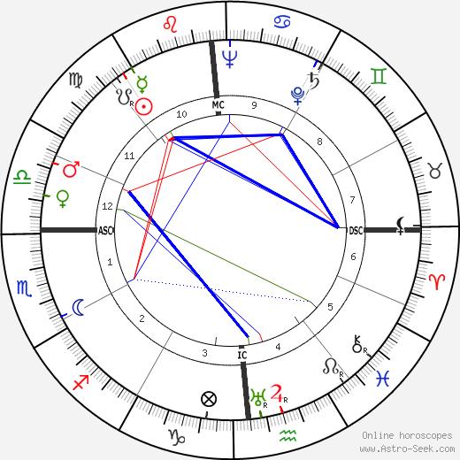 William Hiltner tema natale, oroscopo, William Hiltner oroscopi gratuiti, astrologia