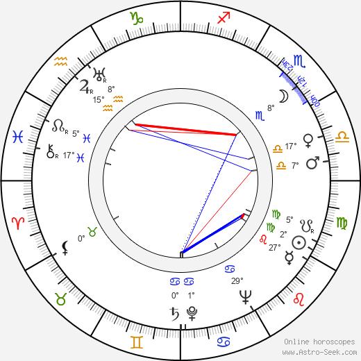 Witold Zacharewicz birth chart, biography, wikipedia 2019, 2020