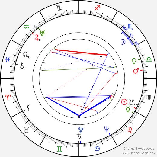 Witold Zacharewicz astro natal birth chart, Witold Zacharewicz horoscope, astrology