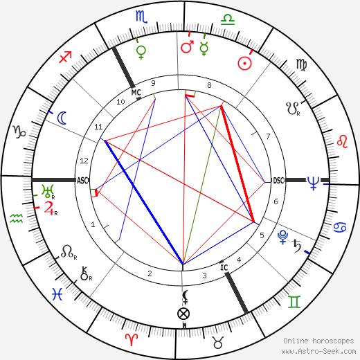 Achille Compagnoni tema natale, oroscopo, Achille Compagnoni oroscopi gratuiti, astrologia