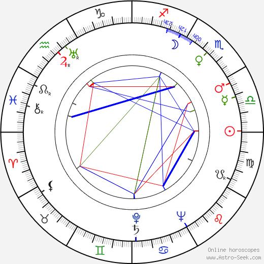 Andrzej Panufnik astro natal birth chart, Andrzej Panufnik horoscope, astrology