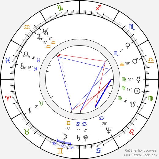 Desmond Llewelyn birth chart, biography, wikipedia 2019, 2020