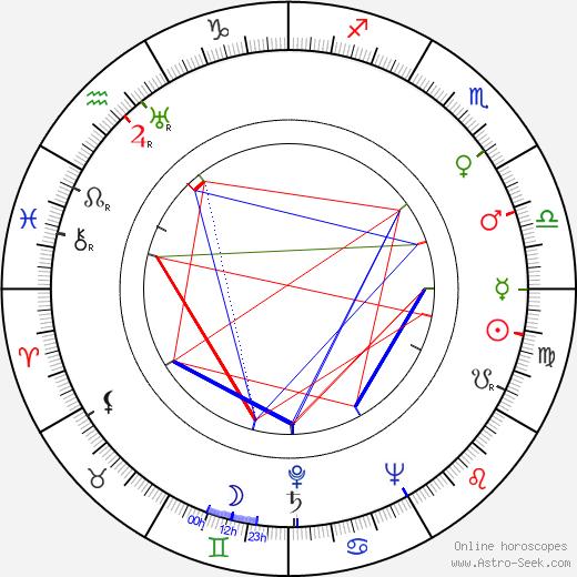 Desmond Llewelyn astro natal birth chart, Desmond Llewelyn horoscope, astrology