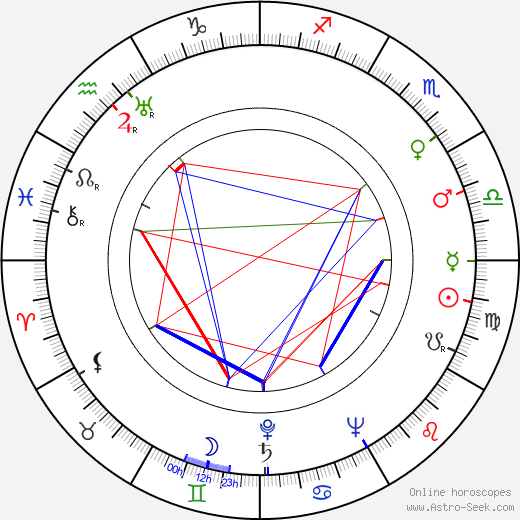 Erich Brauer birth chart, Erich Brauer astro natal horoscope, astrology