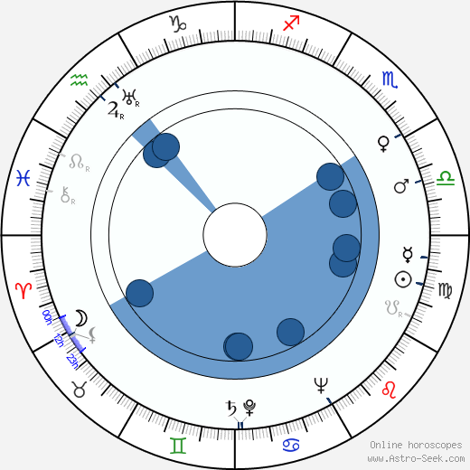 Frances O'Connor wikipedia, horoscope, astrology, instagram