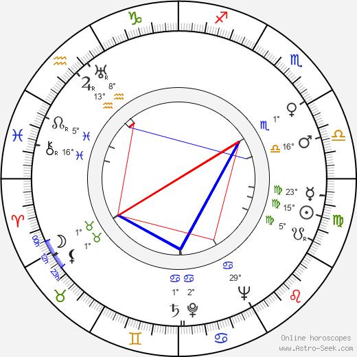 Frances O'Connor birth chart, biography, wikipedia 2019, 2020
