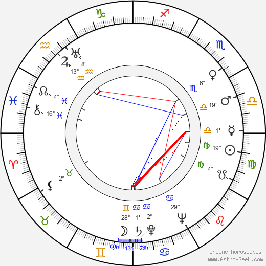 Henri Cogan birth chart, biography, wikipedia 2020, 2021