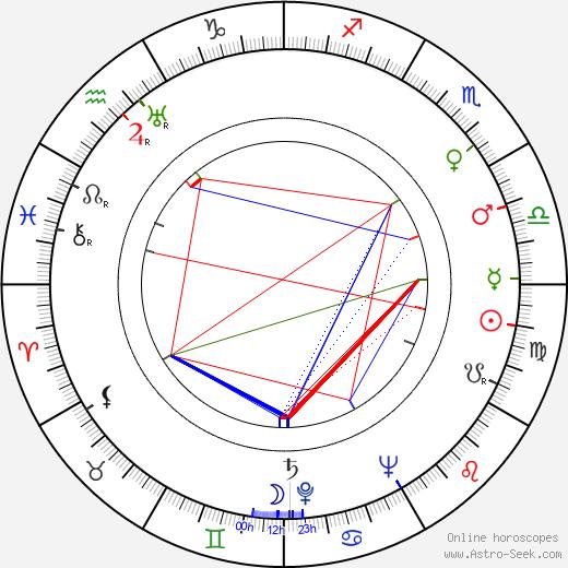 Henri Cogan birth chart, Henri Cogan astro natal horoscope, astrology