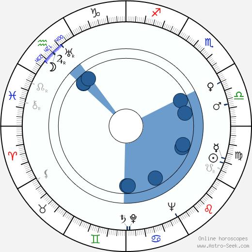 István Homoki Nagy wikipedia, horoscope, astrology, instagram