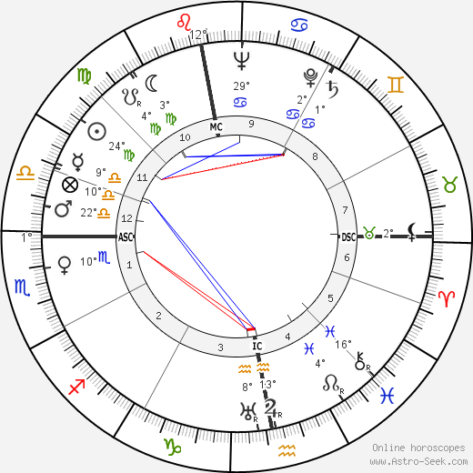 Jean Dubuisson birth chart, biography, wikipedia 2018, 2019